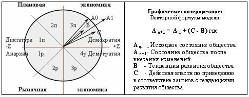 """""""Комплект (Пособие для политиков)""""=""""Математическая модель развития общества """"4"""