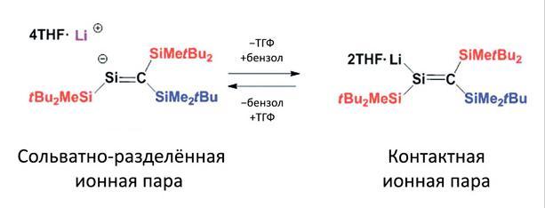 Впервые получены структуры контактной и сольватноразделённой ионных пар силенил-литиевого соединения