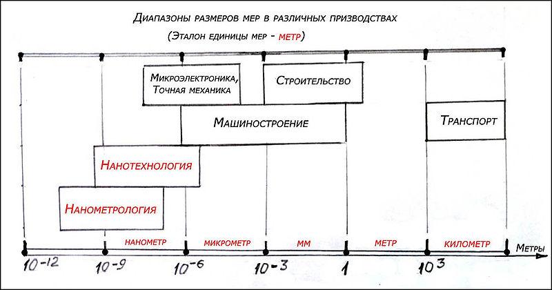 Нанометрология