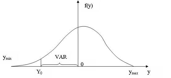 Метод VAR для оценки банковских рисков