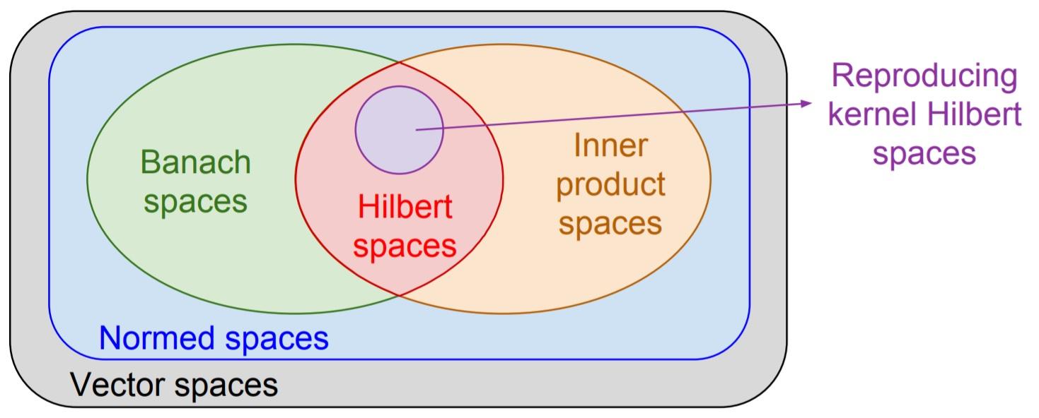 Διαχωρίσιμος Χώρος Hilbert
