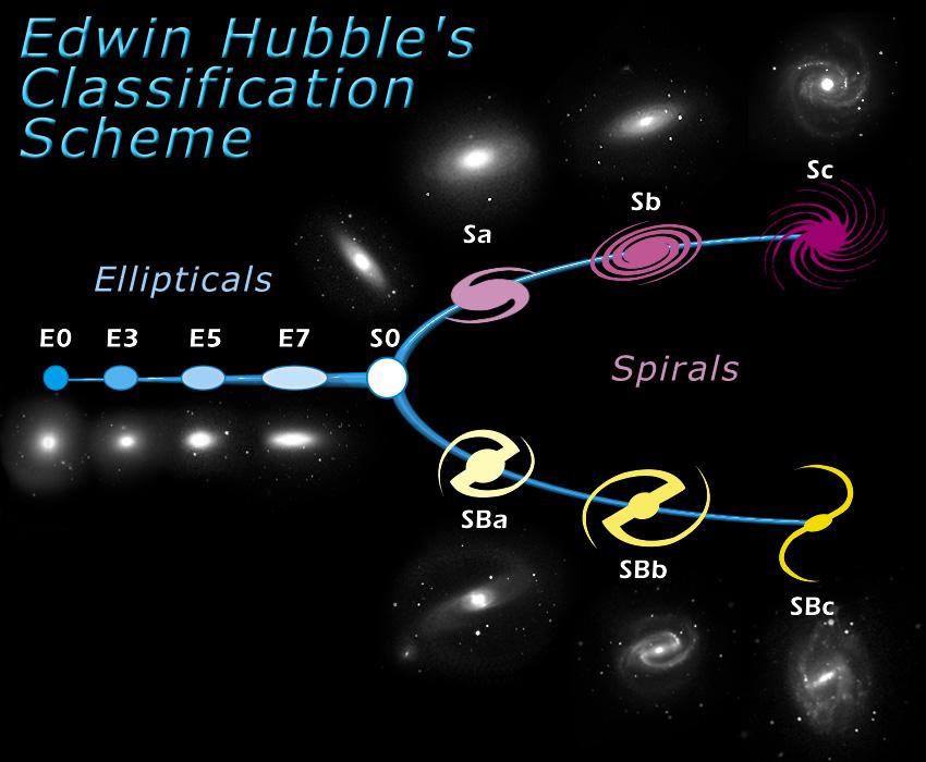 Морфологическая классификация галактик