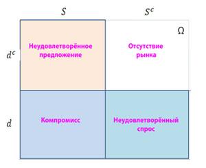Интерпретационная модель рыночных событий для потребителя