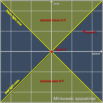 Χώρος Minkowski