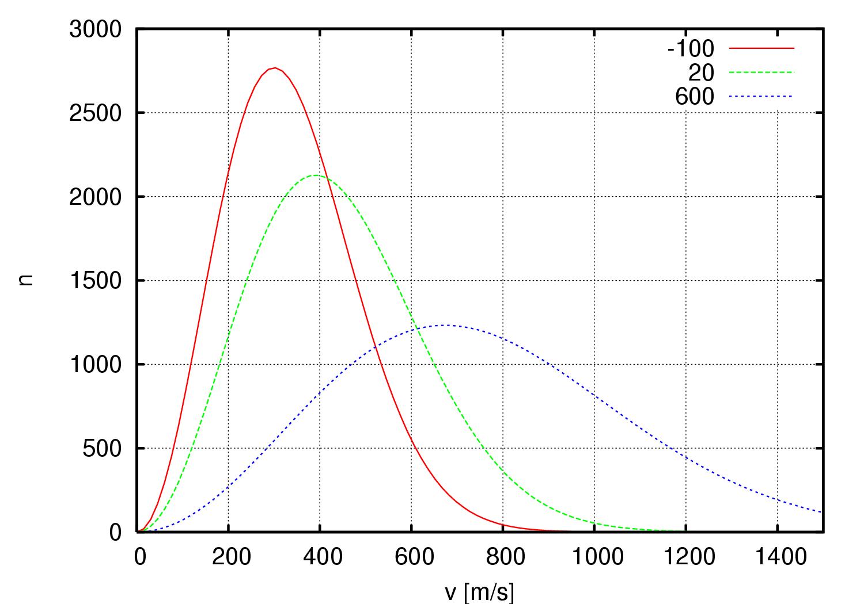 Распределение Максвелла-Больцмана