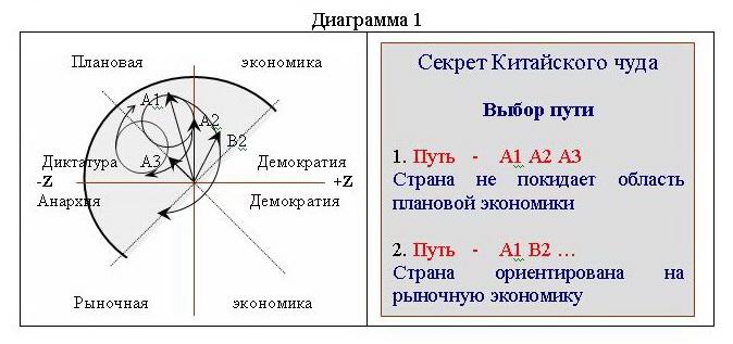 """""""Комплект (Пособие для политиков)""""=""""Математическая модель развития общества""""8"""