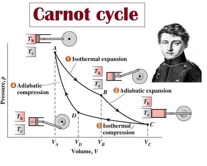 Κύκλος Carnot