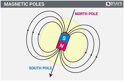 Γεωμαγνητικό Πεδίο