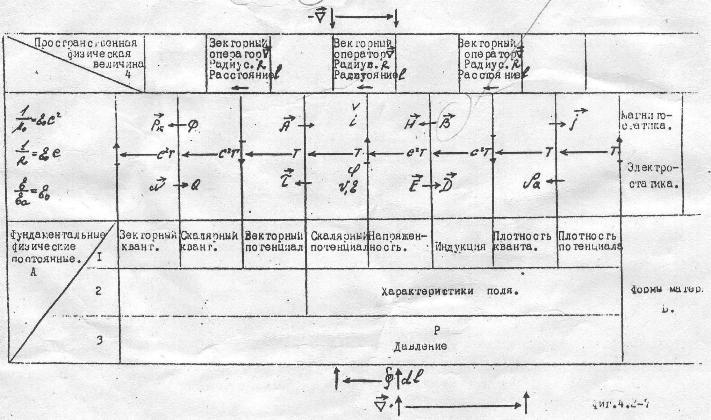 Система физических величин Н. А. Плотникова