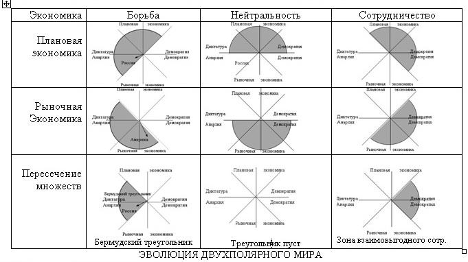 """""""Комплект (Пособие для политиков)""""=""""Математическая модель развития общества""""3"""
