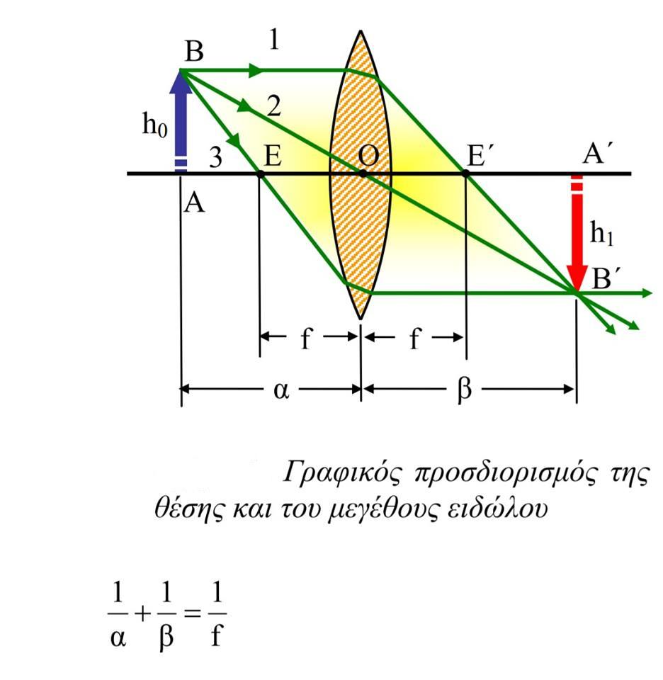 Γεωμετρική Οπτική
