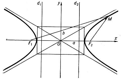 Гипербола (математика)