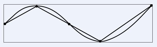Длина кривой