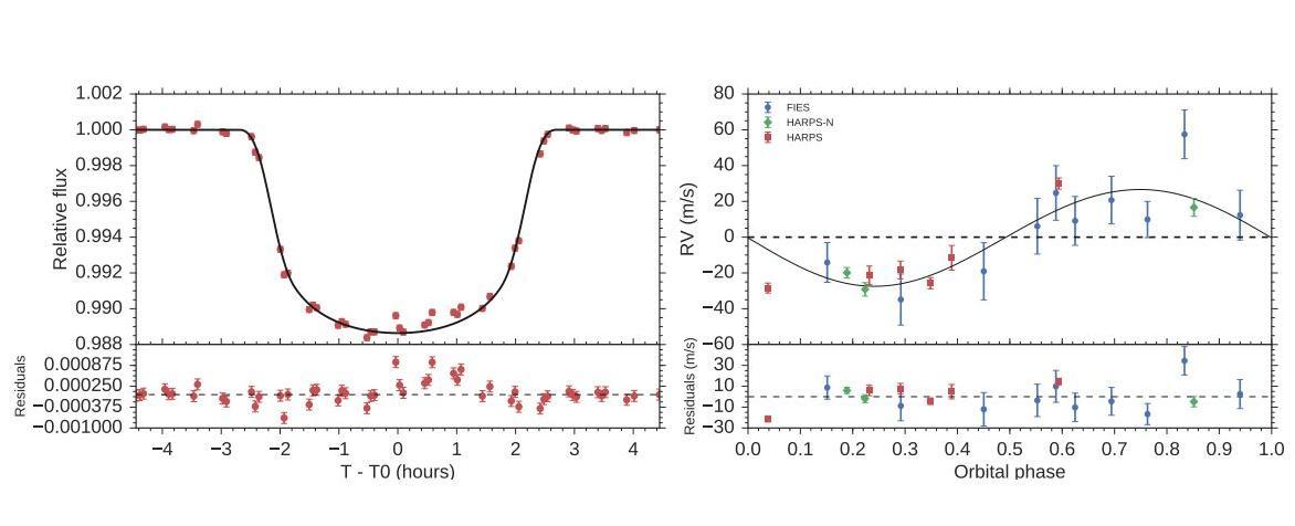 Астрономы открывают самый легкий из известных науке теплых юпитеров