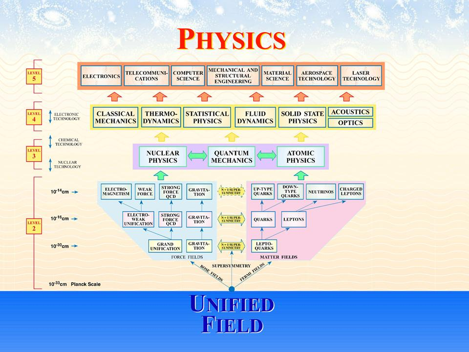 Σχετικιστική Κβαντική Φυσική