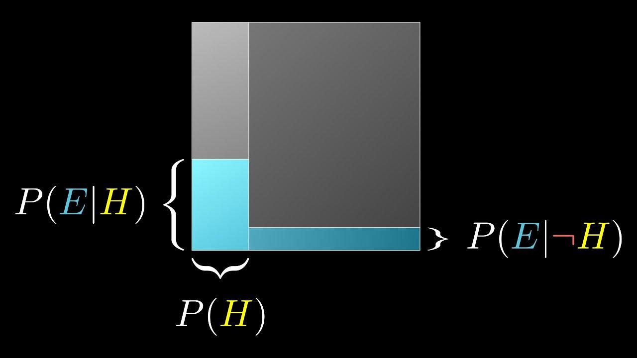 Θεώρημα Bayes