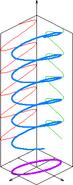 Elliptical polarization schematic