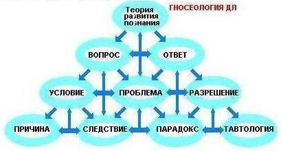 !Gnoseologia.JPG