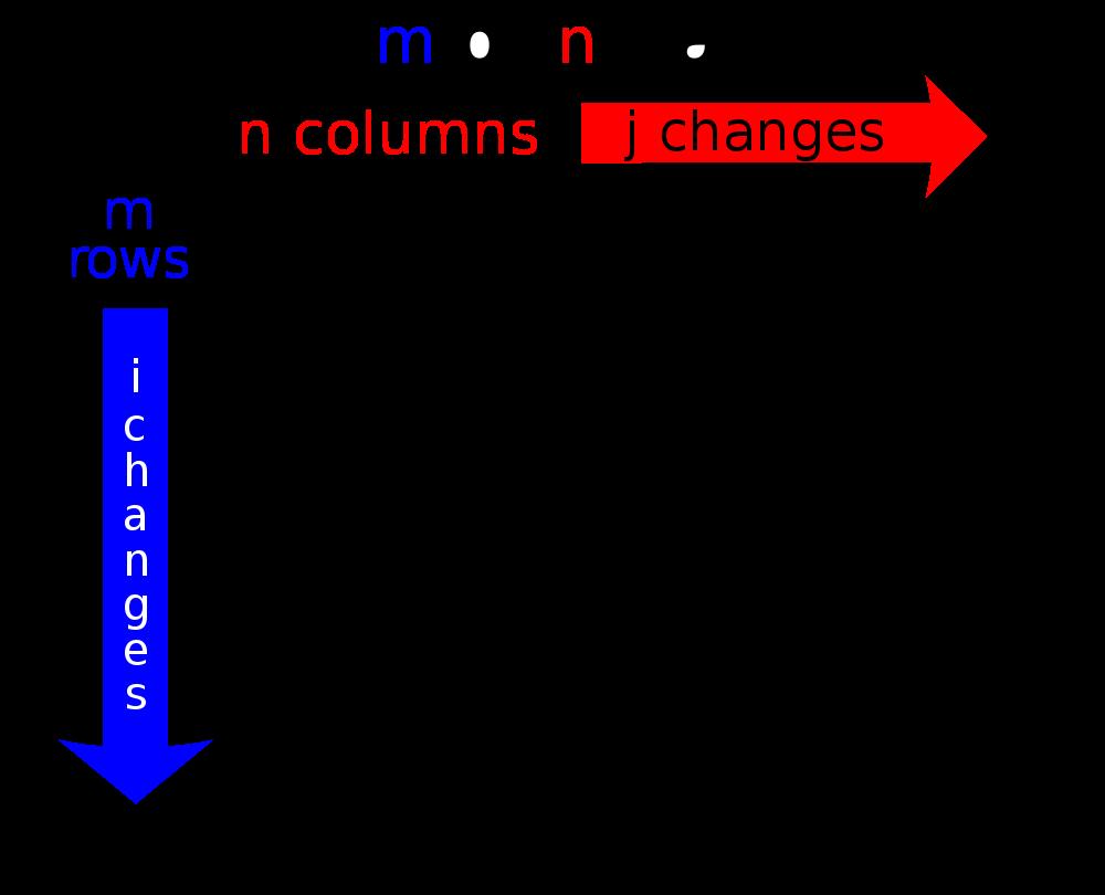 Μαθηματική Μήτρα