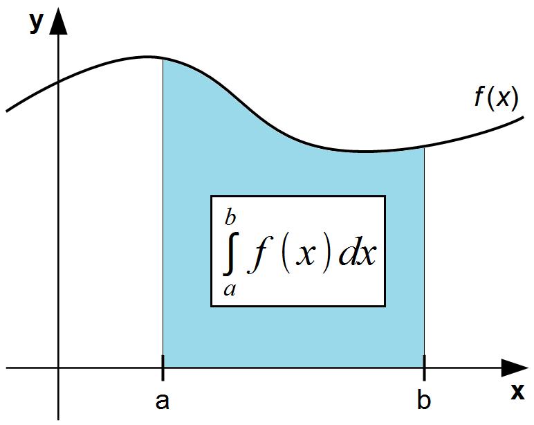 Μαθηματική Ολοκλήρωση