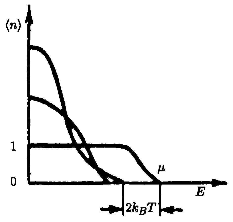 Классическая и квантовые статистики