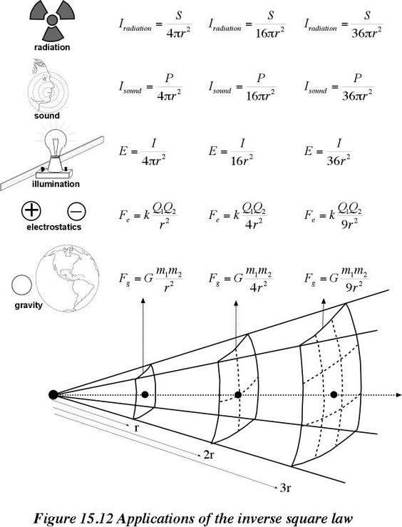 Νόμος Αντιστρόφου Τετραγώνου