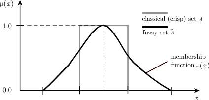 Теория нечётких множеств