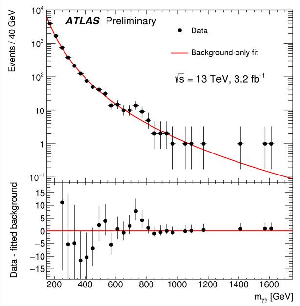 Обнародованы первые результаты LHC Run 2