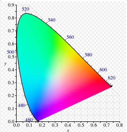 Опровержение трёхкомпонентной гипотезы цветного зрения