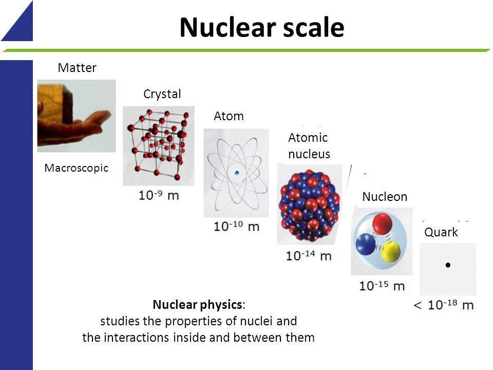 Πυρηνική Φυσική