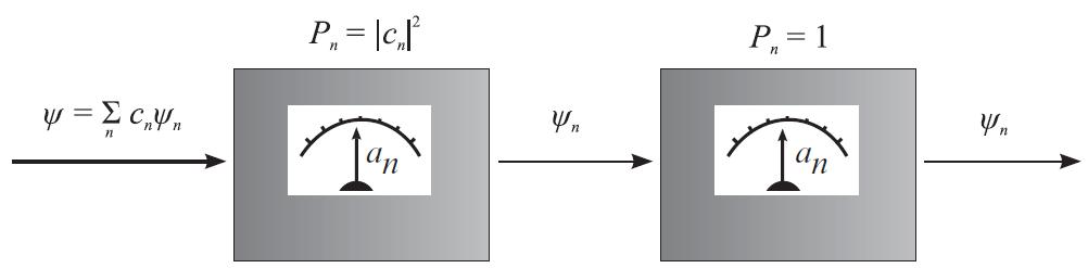 Κβαντική Μέτρηση