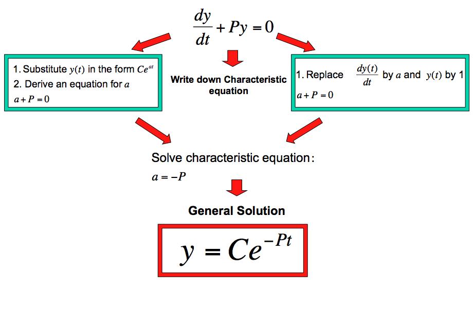 Διαφορική Εξίσωση
