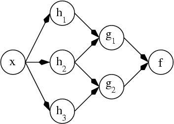 Искусственная нейронная сеть
