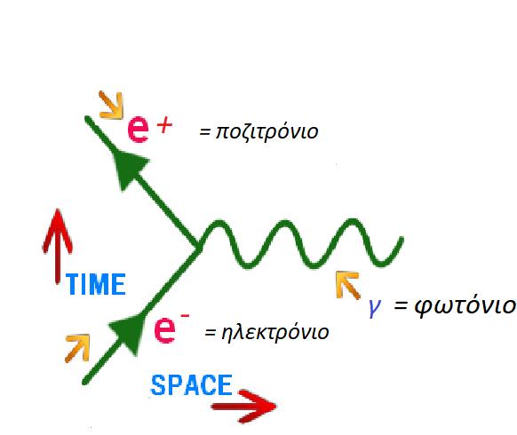 Διάγραμμα Feynman