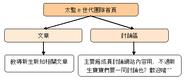 太監團的架構圖