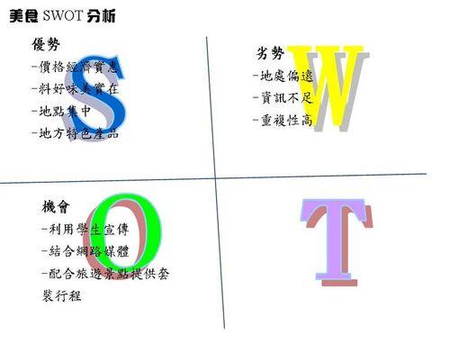 美食SWOT.jpg