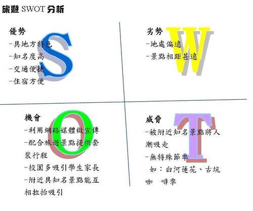 旅遊SWOT.jpg