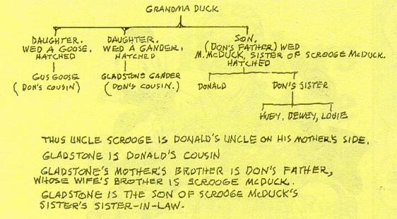 Carl Barks's second Duck Family Tree