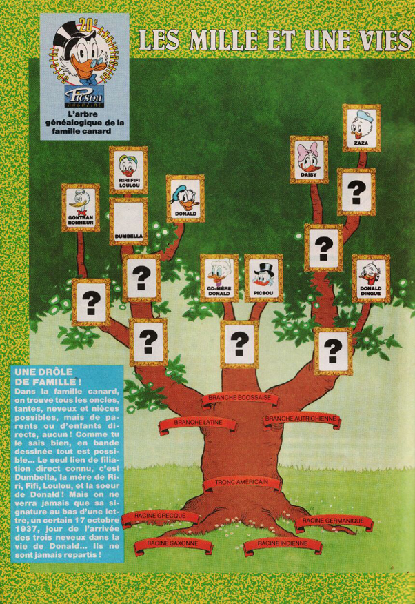 French Duck Family Tree