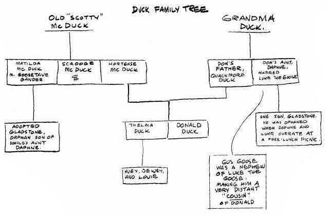 Carl Barks's first Duck Family Tree