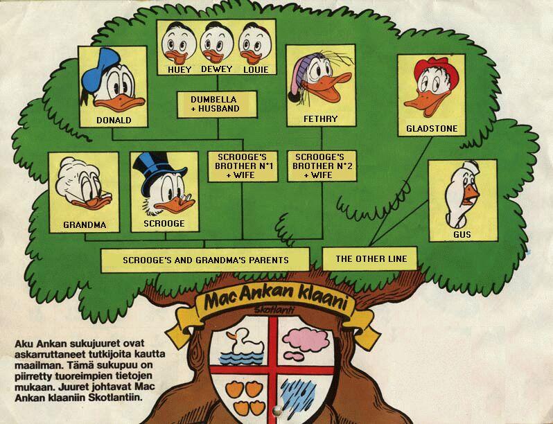 Finnish Duck Family Tree