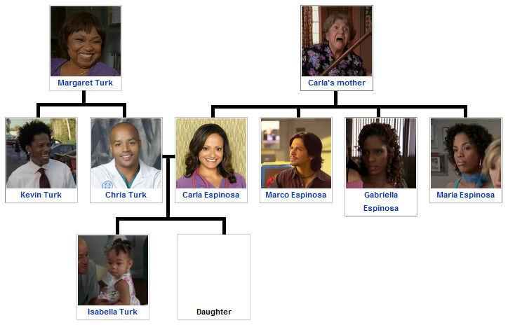 Turk and Espinosa family tree