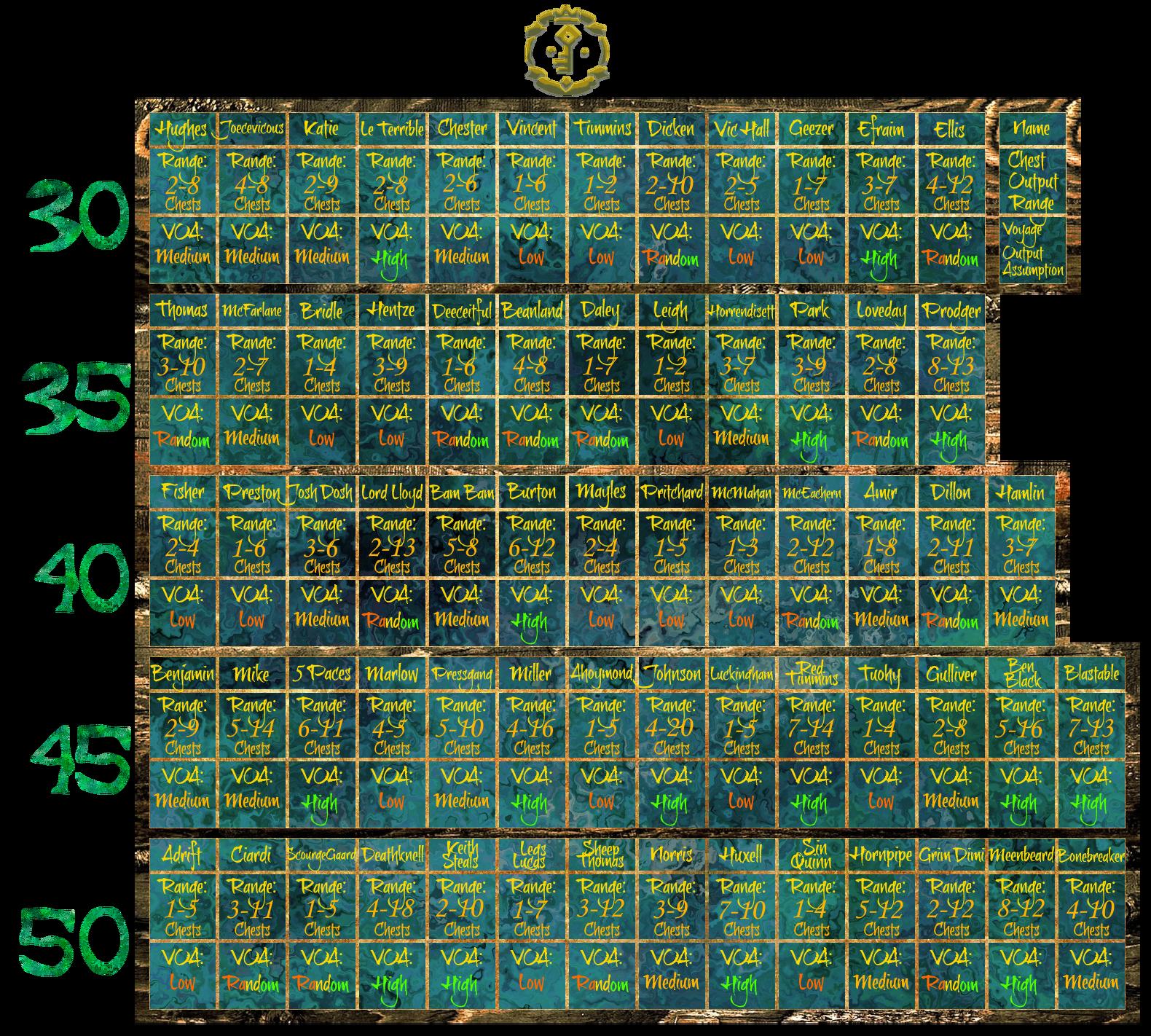 Final Voyage Chart.png
