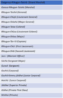 Japanese Army Ranks Table.png