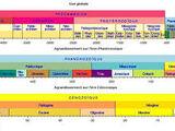 Chronologie de la Terre du Milieu
