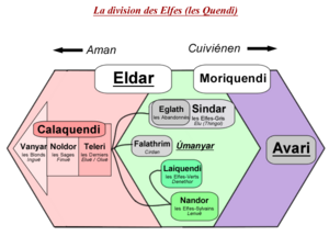 Division des elfes