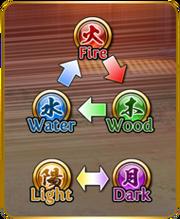 SAZ Elements