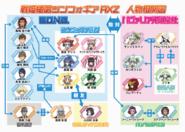 Symphogear AXZ Correlation Chart