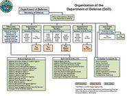 Page1-500px-DoD Organization March 2012.pdf