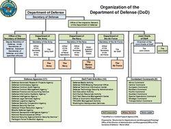 Page1-500px-DoD Organization March 2012.pdf.jpg